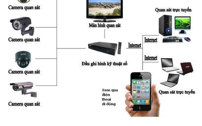 Tư vấn chọn mua hệ thống camera an ninh cho văn phòng, gia đình