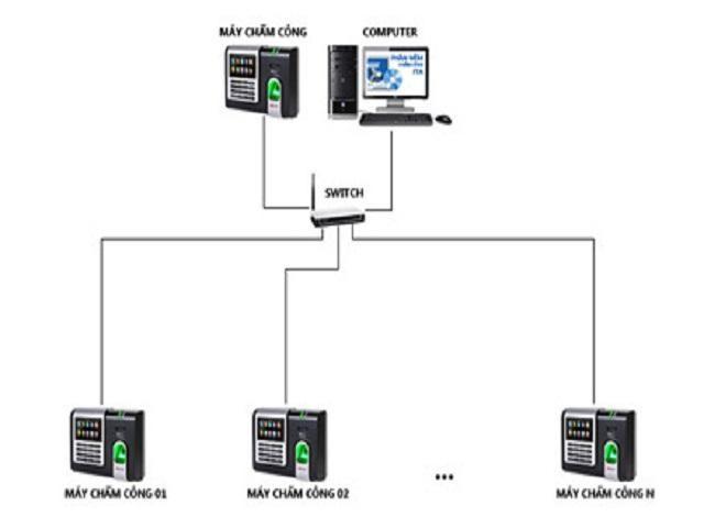 sơ đồ kết nối của máy chấm công vân tay DS-K1T8003MF
